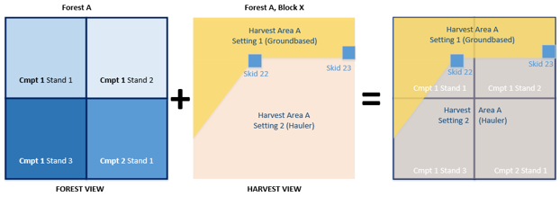 harvest_forestview