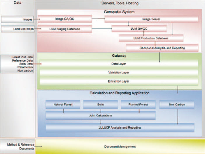 LUCAS Gateway and CRA Data Management System