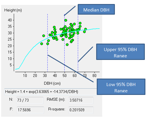 dbh-ht_regressionimage