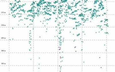 Care to Avoid Loss of Subcanopy LiDAR Data through Noise Classficiation Algorthims