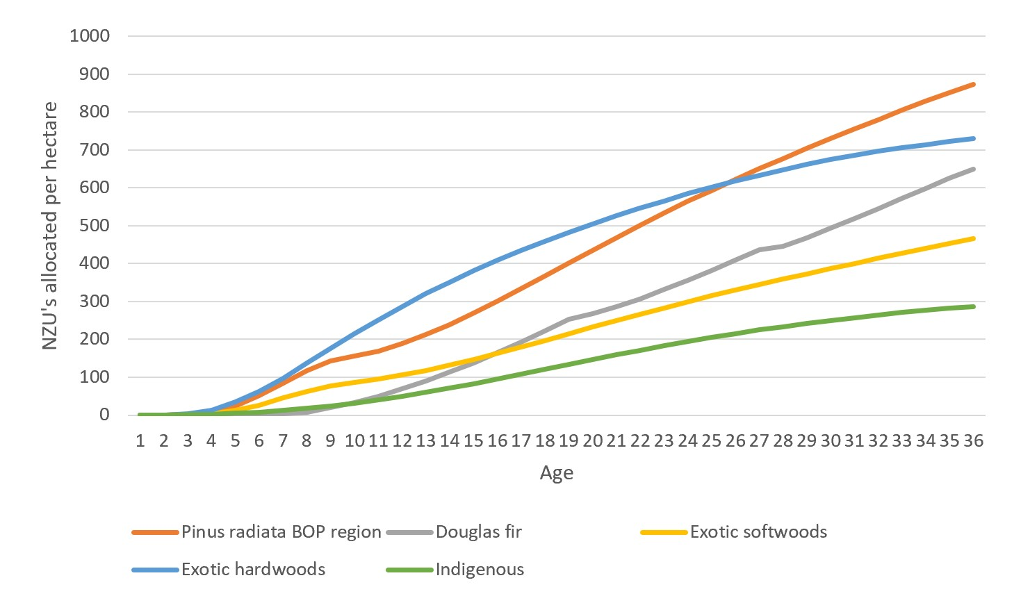 ETS National NZU Averages Per HA